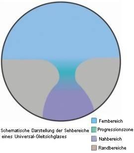 Grafik_Gleitsicht