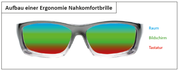 aufbau-ergonomie-nahkomfortbrille